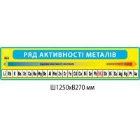 Стенд Ряд активности металлов (желто-голубой)