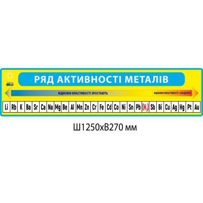 Стенд Ряд активності металів (жовто-блакитний)