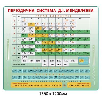 Стенд Таблица Д.И.Менделеева зеленый цвет