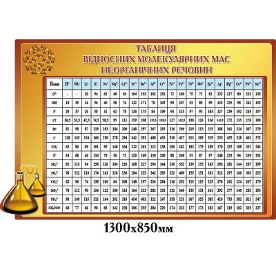 Стенд Таблица относительных молекулярных масс, бежевый цвет