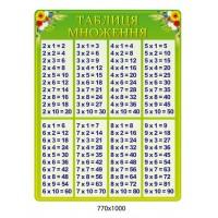 Стенд Таблица умножения салатовый цвет