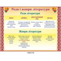 Стенд Роды и жанры литературы Калина