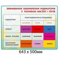 стенд изменения окраски индикаторов в растворах кислот и щелочей