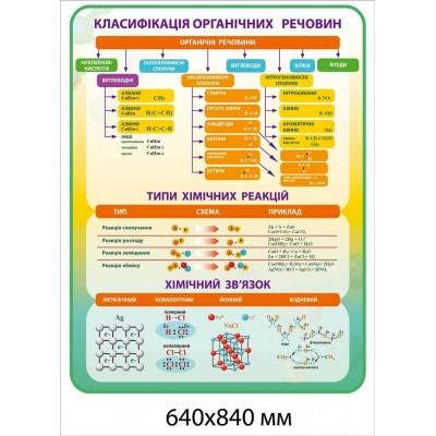 Стенд Классификация органических веществ (желто-зеленый фон)