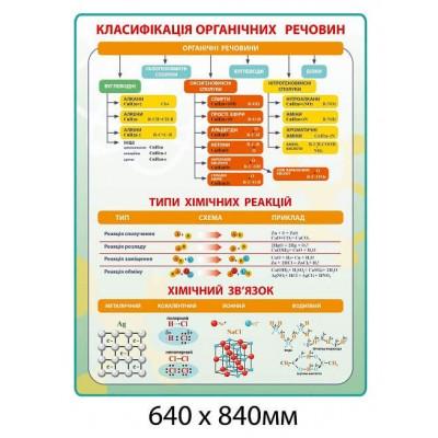 стенд Классификация органических веществ