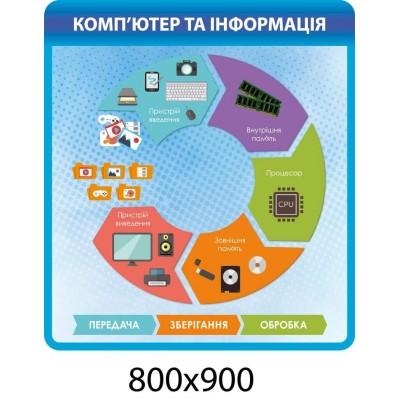 Информационный стенд о работе компьютера (синий)