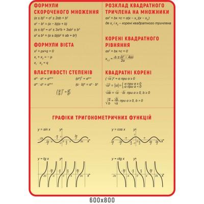 Стенд Формули скороченого множення,графік тригонометричний функцій