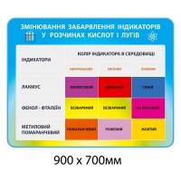 Стенд изменения окраски индикаторов в растворах кислот и щелочей (желто-голубой)