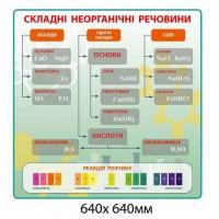 Стенд Сложные неорганические вещества зеленый фон