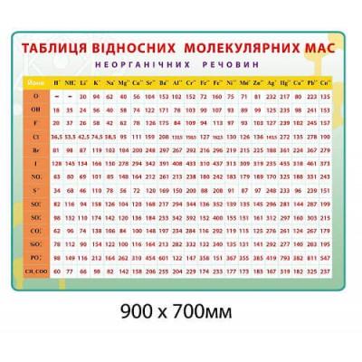 Стенд Таблица относительных молекулярных масс цвет зеленый