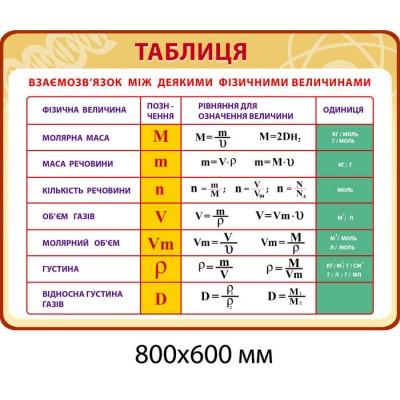 Стенд Таблица некоторых физических величин