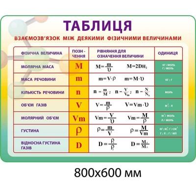 Стенд Взаимосвязь между некоторыми физическими величинами (желто-зеленый)