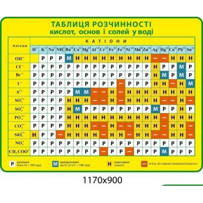 Стенд  Таблица растворимости (желтый цвет)