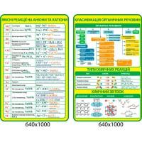Комплект стендів Якісні реакції на аніони та катіони