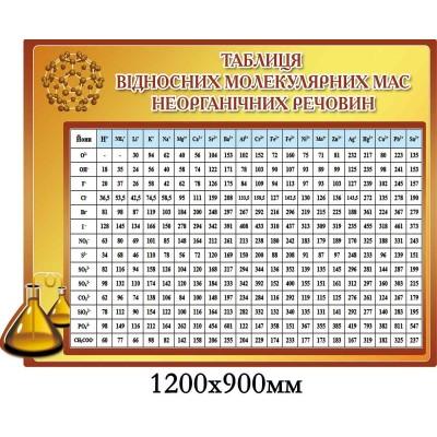Стенд Таблица относительных молекулярных масс неорганических веществ