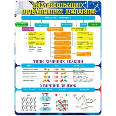 Стенд по химии Классификация органических веществ (640х840 мм)