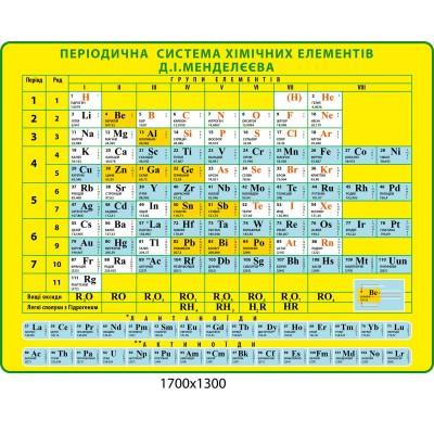 Стенд Периодическая система химических элементов Д.И. Менделеева (желтый цвет)