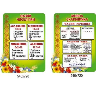 Комплект в кабінет молодшої школи салатовий Мовна скарбничка і Назви чисел при додаванні, відніманні, діленні, множенні