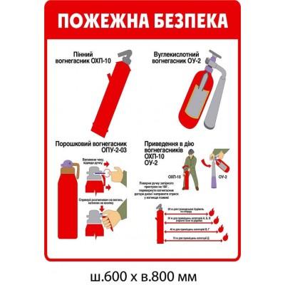 стенд Пожарная безопасность (правила пользования огнетушителем)