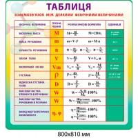 Стенд Таблиця взаємозв'язок з деякими фізичними величинами (колір жовто-зелений)