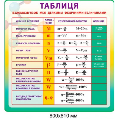 Стенд Таблица взаимосвязь с некоторыми физическими величинами (цвет желто-зеленый)