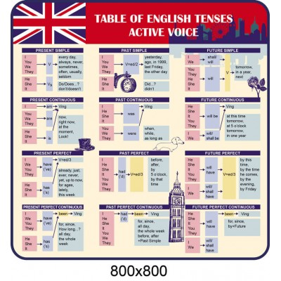 Стенд для кабінету англійської мови  Таблиця часу