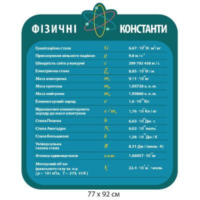 Стенд Физические константы (синий)