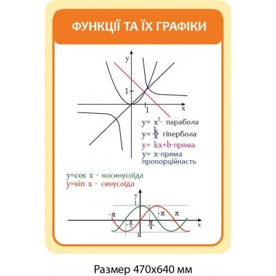 Стенд Функции и графики (оранжевый)