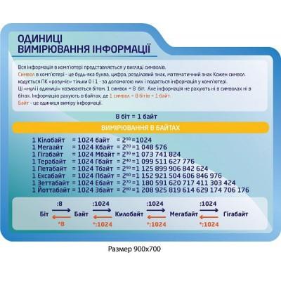Стенд Единицы измерения информации (синий)