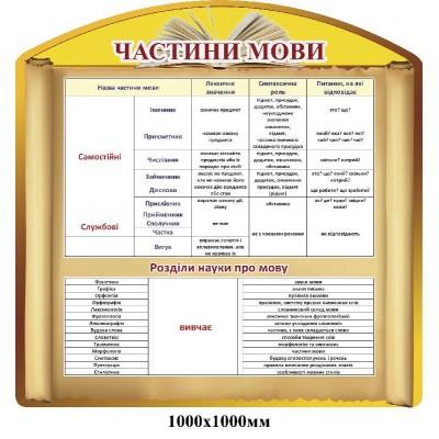 Стенд Частини мови (жовтий)