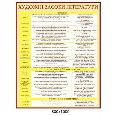 Стенд Художественные средства литературы (желтый)