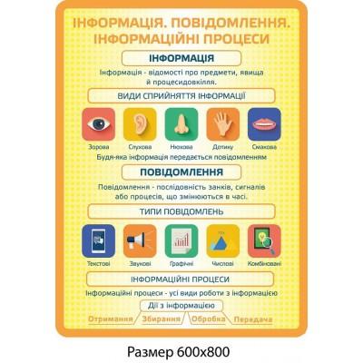 Стенд Інформація, повідомлення та інформаційні процеси