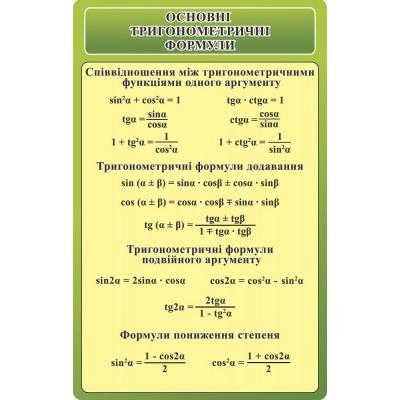 Стенд Основные тригонометрические формулы (зеленый)