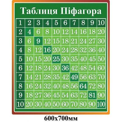 Стенд Таблица Пифагора (зеленый)